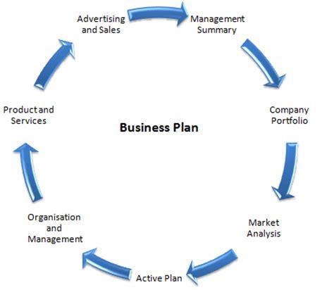 Write business plan free uk